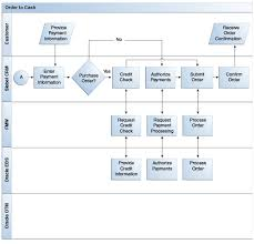 Order To Cash Process Flow Chart Shipping Charges Integration Flow