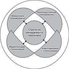 Закачать Цели кадрового планирования курсовая Цели кадрового планирования курсовая