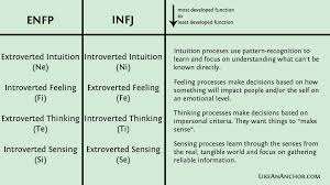 Dating Your Mirror Enfp And Infj Relationships Like An Anchor
