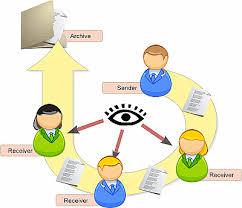 diplom it ru Дипломная работа электронный документооборот Дипломные работы посвящённые этой тематике обязательно сопровождаются созданием информационной системы ИС которая взяла бы на себя ответственность по