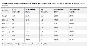 Apple Watch Shipments Estimated At 10 4 Million In Q4 2018