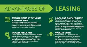 Lease Vs Buying Car Green White Blog