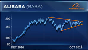 Alibaba Stock Price History Chart Alibaba Could Roar Nearly 20 Higher If It Breaks This One Level