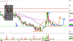 Imnp Stock Chart Imnp Stock Chart Technical Analysis For 11 29 16