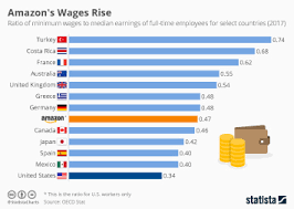 Chart A Short History Of The Uks Minimum Wage Statista