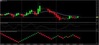Crude Oil Renko Chart Crude Oil Analysis 21 Oct 2019 Professional Trading Skills