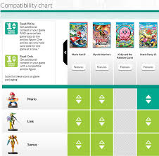Amiibo Compatibility Chart Check Out Nintendos Official Amiibo Compatibility Chart