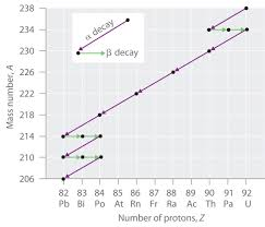 20 1 Nuclear Stability And Radioactive Decay Chemistry