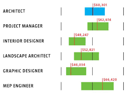 Architectural Engineering Salary Survey Designintelligence H And Impressive Design