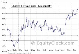 Charles Schwab Corp Nyse Schw Seasonal Chart Equity Clock