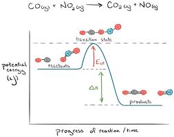 Energy Bond Chart Endothermic Vs Exothermic Reactions Article Khan Academy