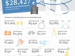 wedding cost saving tip save $1,000 by hosting your ceremony and The Knot Average Wedding Cost 2014 wedding cost saving tip save $1,000 by hosting your ceremony and reception at the knot average wedding cost 2016