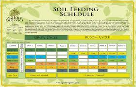 Age Old Organics Feeding Chart Age Old Organics Feeding Schedule Ro Water Autoflower Portal