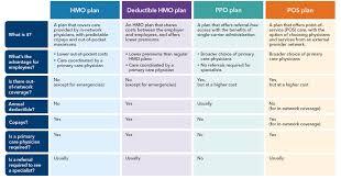 Georgia Families Health Plan Comparison Chart Comparing Health Plan Types Kaiser Permanente