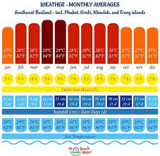 Annual Weather Chart For Southwest Thailand On The Andaman