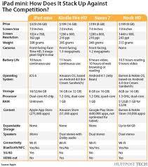 Showdown Ipad Mini Vs Kindle Fire Vs Nexus 7 Vs Nook Hd