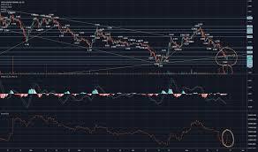 Ggb Stock Price And Chart Cse Ggb Tradingview