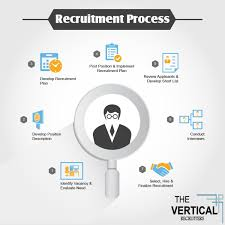 Design A Recruitment Plan Recruitment Process Process Infographic Recruitment Plan