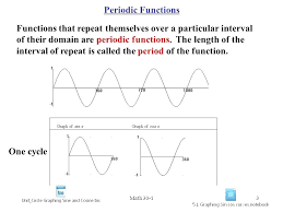 period of sine graph math mathpapa factoring trigonometry finding the equation of a trig graph via