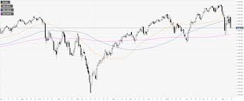 S P500 Index Technical Analysis The Yield Curve Inversion