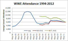 Indeed Wrestling Annual Wwf Attendance 1994 2012