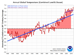 Global Warming Chart Images New Report Shows 20th Century Was The Hottest In Nearly