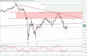 Dow Jones Index Chart 2018 Elliott Wave Webinar Dow Jones Eurusd And Audusd At Risk