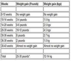 Pregnancy Weight Gain Month By Month Chart Pin On Baby Natural