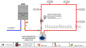 whole house recirculation diagram an ariston mini hot water tank avoid long pipe run from the tankless water heater to the ariston hot water heater