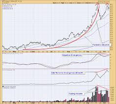 Lithium Price Chart 10 Years Lithium Etf Lit Looks Bearish Dont Ignore This Chart