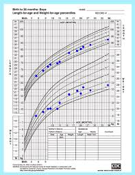 Baby Head Circumference Growth Chart Cogent Baby Growth Chart Weight And Length Head