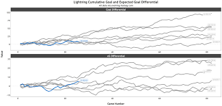 Is Coach Jon Cooper To Blame For The Lightnings Place In