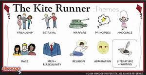 essays the kite runner  essays the kite runner