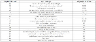 Freight Classification Chart Freight Class Table Related Keywords Suggestions Freight