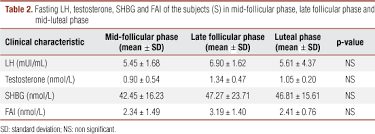 Shbg Levels Chart Analysis Of Testosterone Pulsatility In Women With Ovulatory