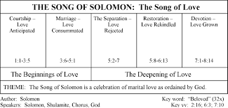 Reading Song Of Solomon Words Of Grace