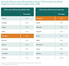 Texas Poverty Level Chart Philadelphias Poor The Pew Charitable Trusts