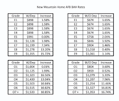 Military Bah Chart 2018 Officials Set Military Housing Allowance Rates For 2009