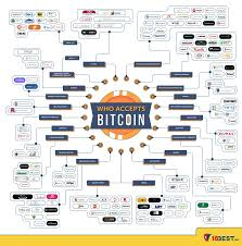Biggest companies that accept bitcoin 1. Infographic These Companies Online Stores Accept Bitcoin