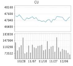 Cu Price Chart Products