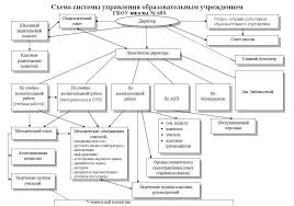История развития и организационная структура Федерального  Контрольная Стратегии ведения деловых переговоров