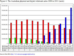 Aria Charts 2000 Australian Music Business An Analysis Of The Recorded