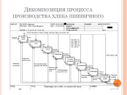 Дипломный проект Разработка элементов системы менеджмента   Декомпозиция процесса производства хлеба пшеничного