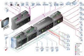 din hub application diagrams din rail automation system