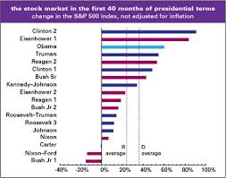 In Each Presidents Term The Stock Market Is Either Going