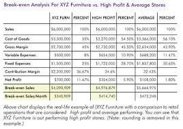 break even analysis equation retail break even analysis furniture world magazine