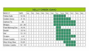 Kelly Creek Hatch Chart