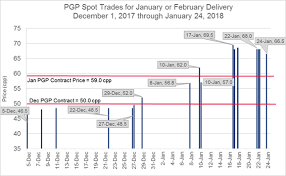 Mek Price Chart Propylene Market Data January 2018 Greenchem Industries