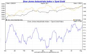 Gold Vs Stock Market Chart Gold Vs The Dow Smaulgld