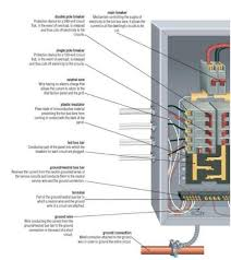 what's in an electrical panel? electrical wiring pinterest Residential Electrical Panels what's in an electrical panel? electrical wiring pinterest what s, electrical wiring and survival